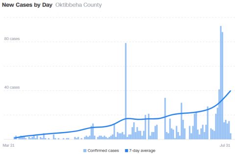 Plot of daily COVID cases for Oktibbeha county from CNN